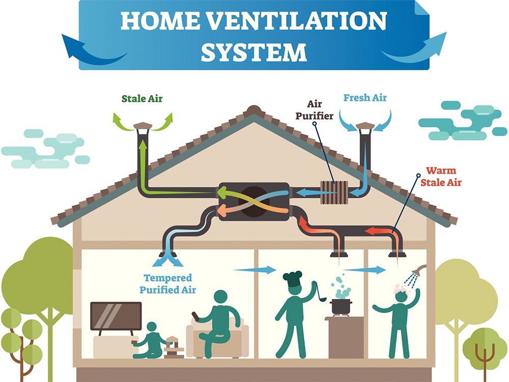 use an ERV to properly ventilate a house.